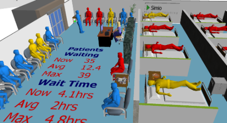 Patient Flow Simulation